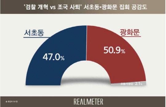 집회 공감, 광화문 50.9% vs 서초동 47.0%…오차범위 내 팽팽